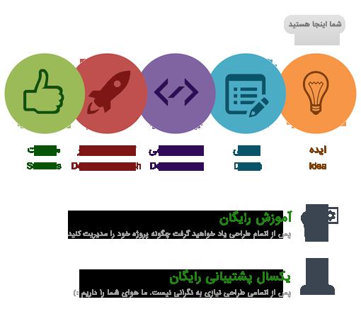 طراحی سایت گروه ساتیا